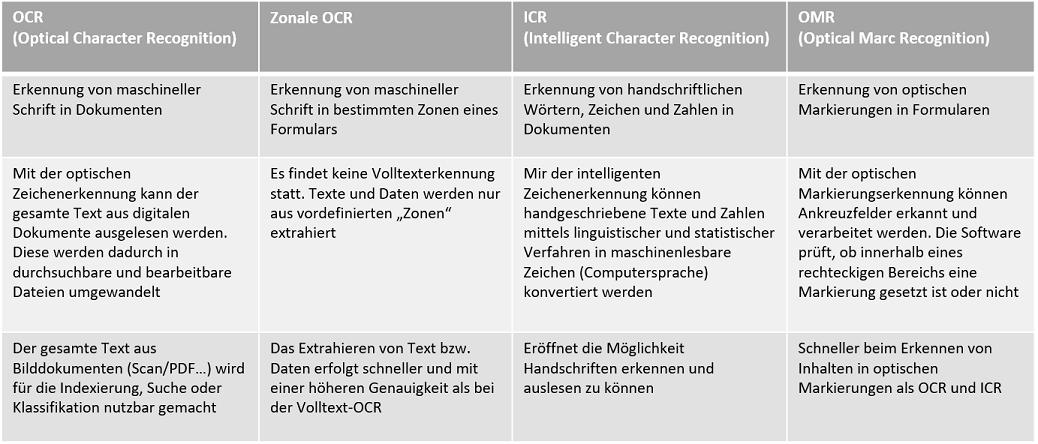OCR-Texterkennung als Bestandteil des Dokumentenmanagementssystems