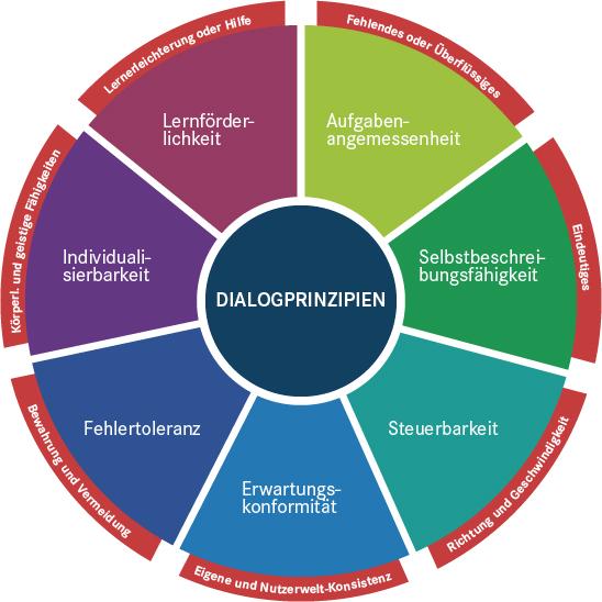 Die Dialogprinzipien für gebrauchstauglichen Software