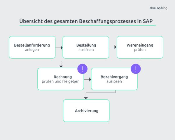SAP Beschaffungsprozess