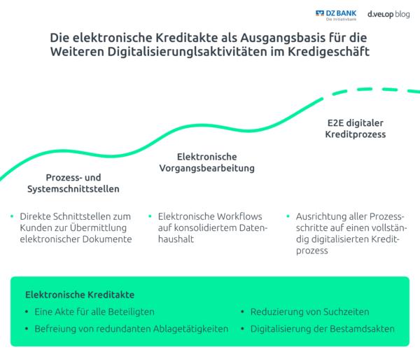 die-elektronische-kreditakte-als-ausgangsbasis-für-weitere-digitalisierungsaktivitäten-im-kreditgeschaeft-d-velop-dz-bank