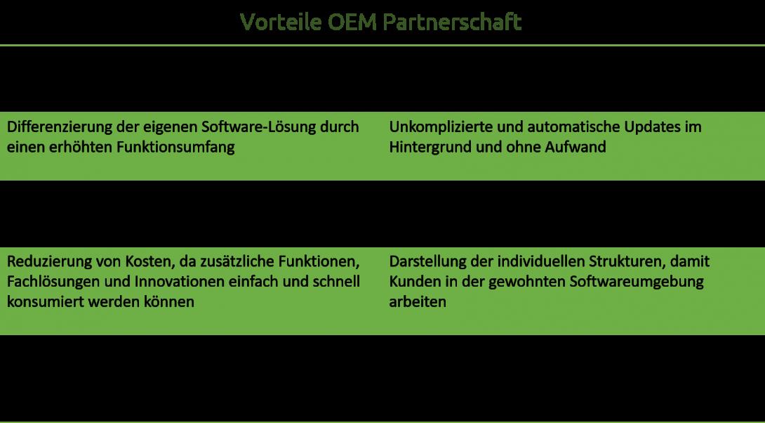 Vorteile OEM Partner