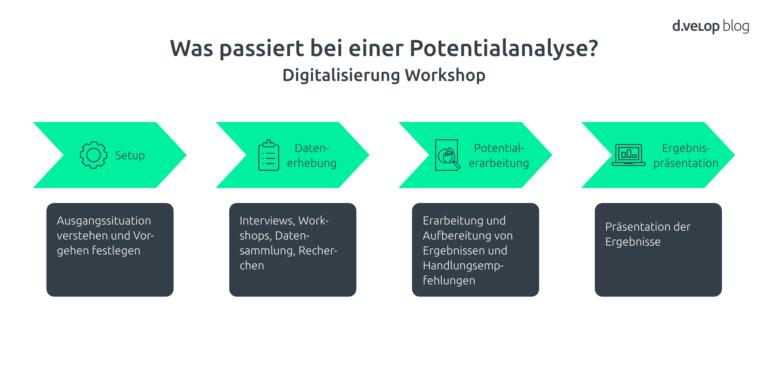 Digitalisierung Workshop zur Potentialanalyse