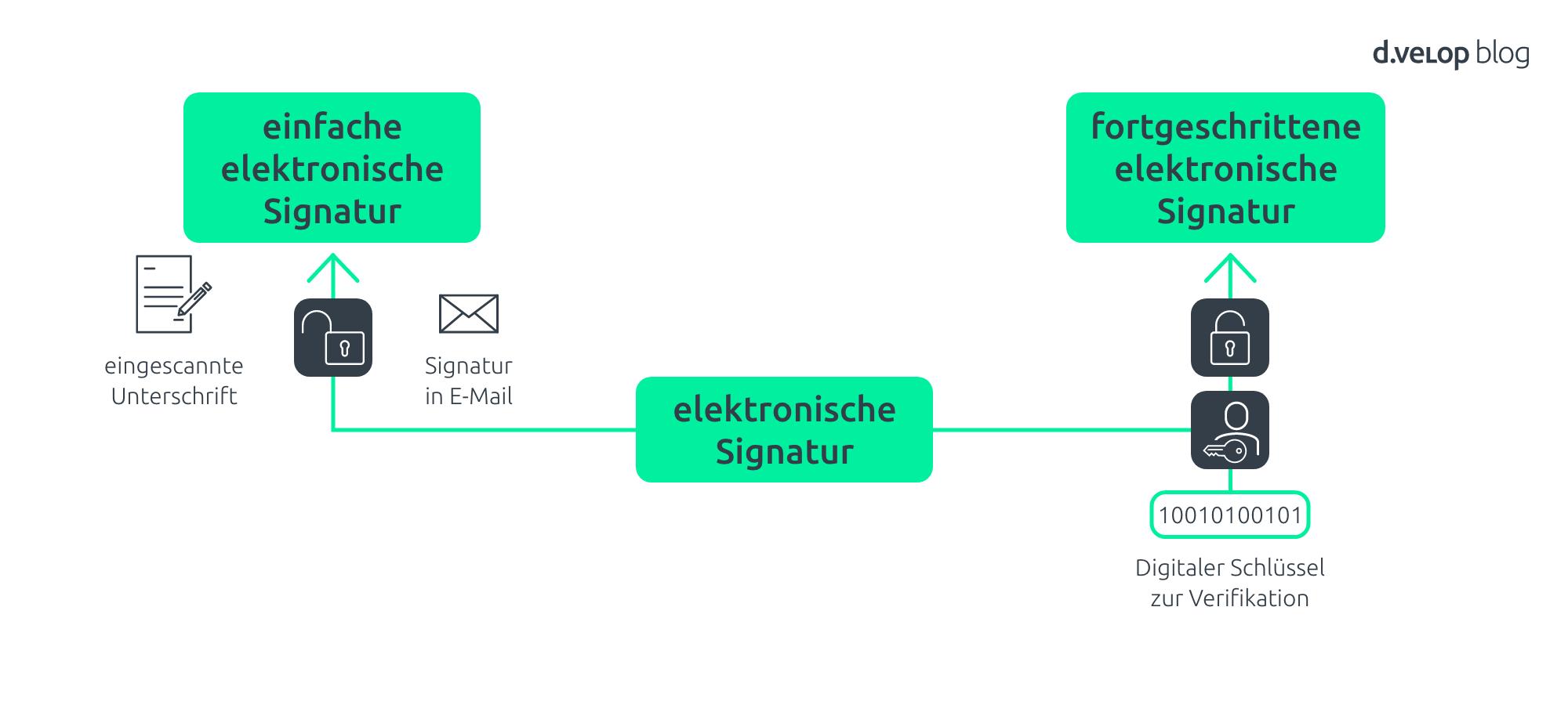 einfache und fortgeschrittene elektronische Signatur