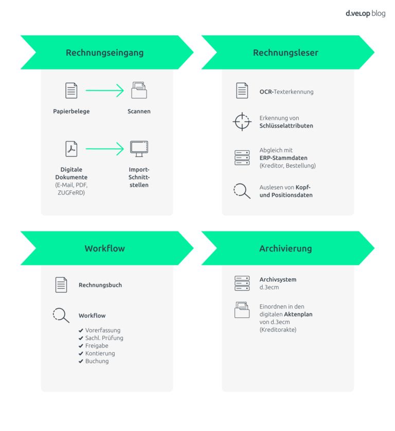 digitale Rechnungseingangsverarbeitung