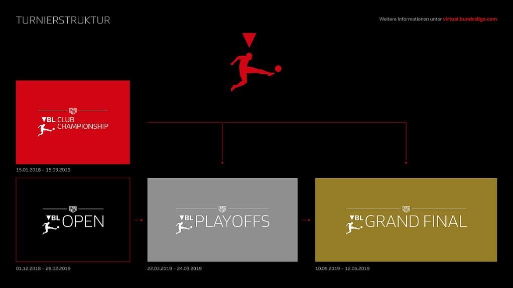 Turnierstruktur eSports