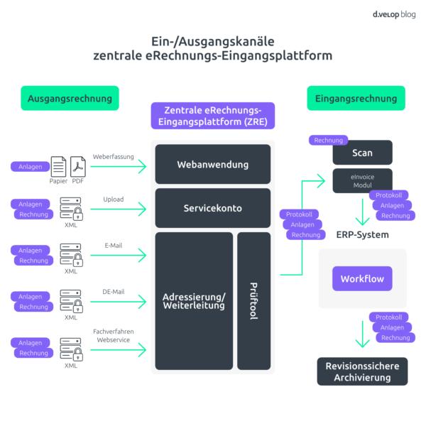 Grafik zu Ein- und Ausgangskanäle der zentralen eRechnungs-Eingangsplattform (ZRE)