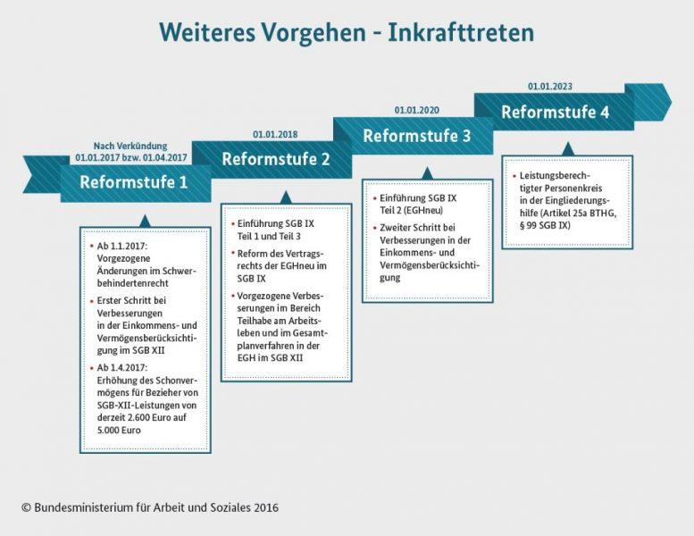 Reformstufen Bundesteilhabegesetz 2020