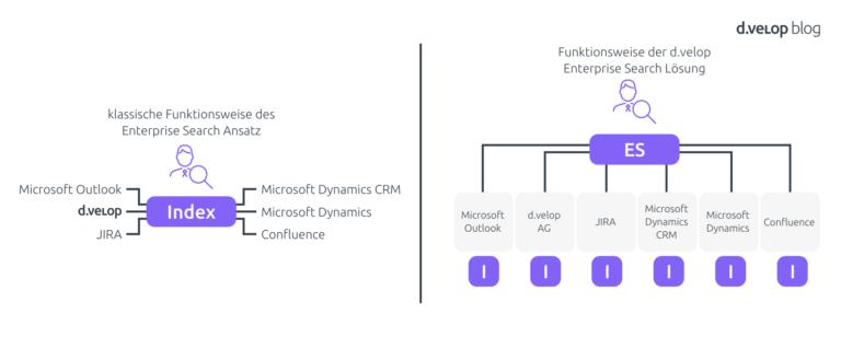 Unternehmenswissen finden mit Enterprise Search