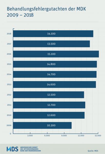 Behandlungsfällegutachten 2009-2018 des MDK