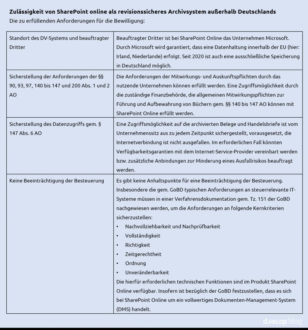SharePoint Online als revisionssicheres Archivsystem