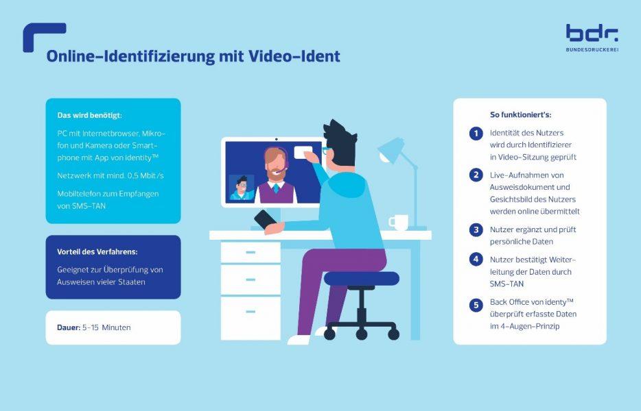 Online-Identifizierung mit Video-Ident