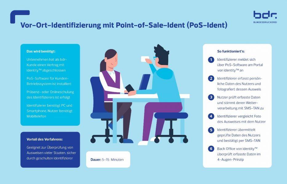 Vor-Ort-Identifizierung mit Point-of-Sale (PoS-Ident)