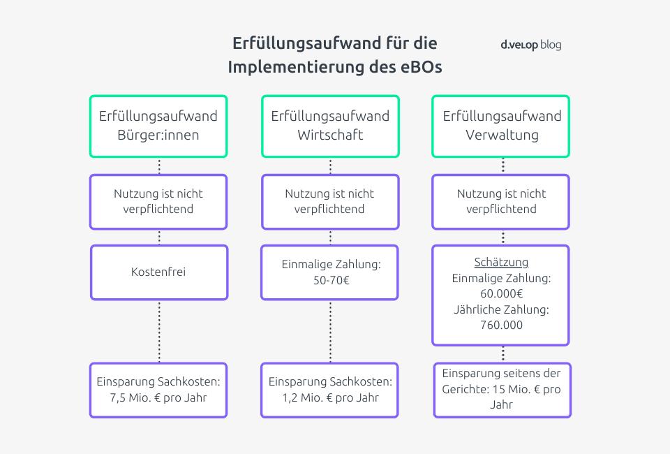 Infografik elektronischer Rechtsverkehr Erfüllungsaufwand