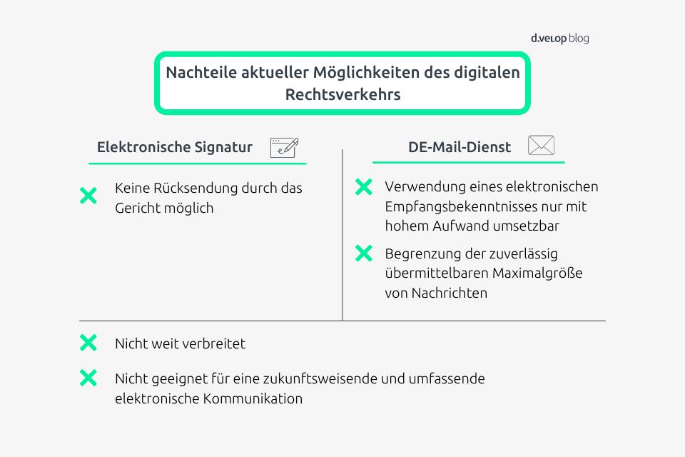 Infografik elektronischer Rechtsverkehr Nachteile aktueller Möglichkeiten