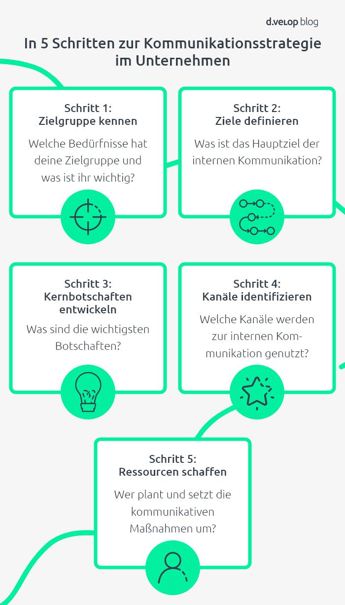 infografik-interne-kommunikation