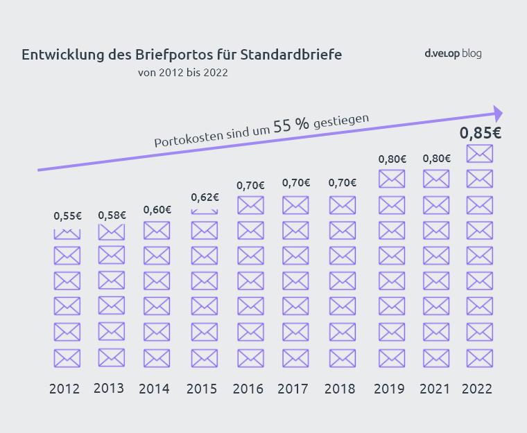 Preisentwicklung Briefporto für Standardbriefe