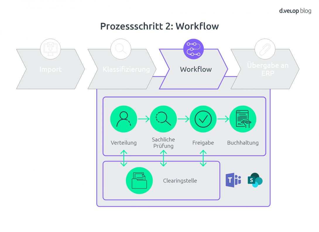 Dynamics AX Rechnungsverarbeitung Workflow
