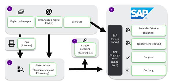 Prozessgrafik zu E-Invoicing in SAP