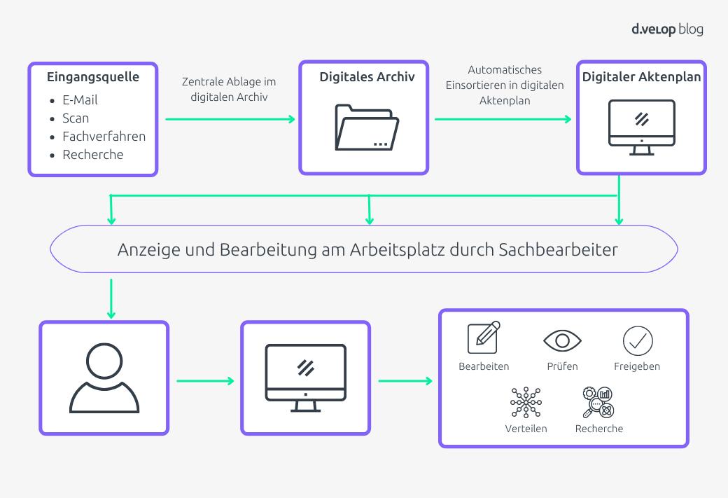 Workflow der digitalen Aktenführung