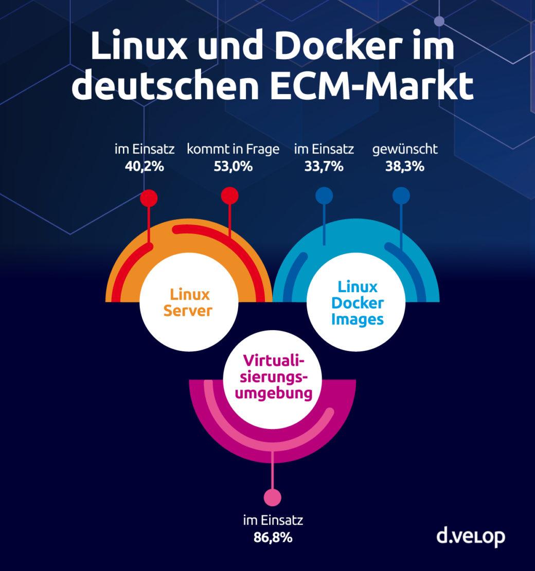 Infografik: Linux und Docker im deutschen ECM-Markt