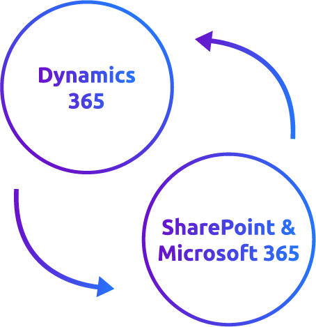 Icon Integration von SharePoint in Microsoft 365 in Dynamics 365