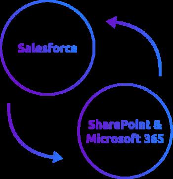 Icon Integration Microsoft 365 Salesforce