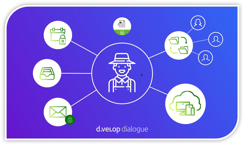 d.velop dialogue schafft digitales Büro für Landwirte