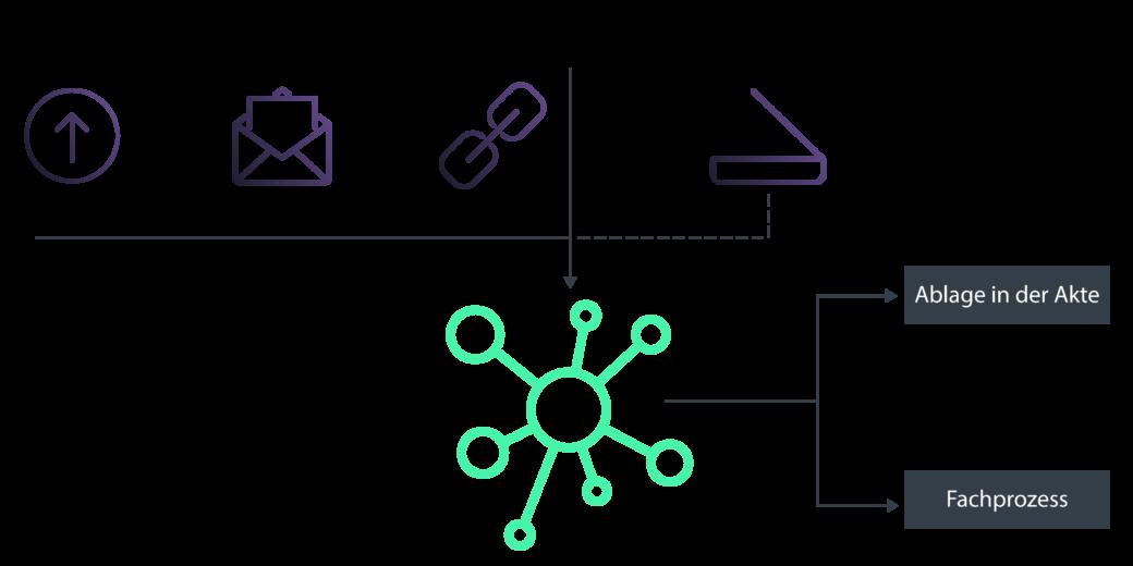 Prozess der Weiterverarbeitung digitaler Dokumente