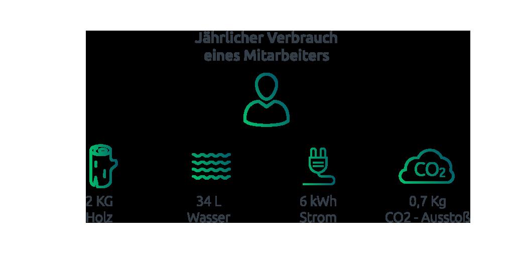 Ein einziger Mitarbeiter verbraucht durch seinen Papiergebrauch jährlich 2 Kg Holz, 34 L, 6kWh Strom und produziert einen CO2 Ausstoß von 0,7 Kg
