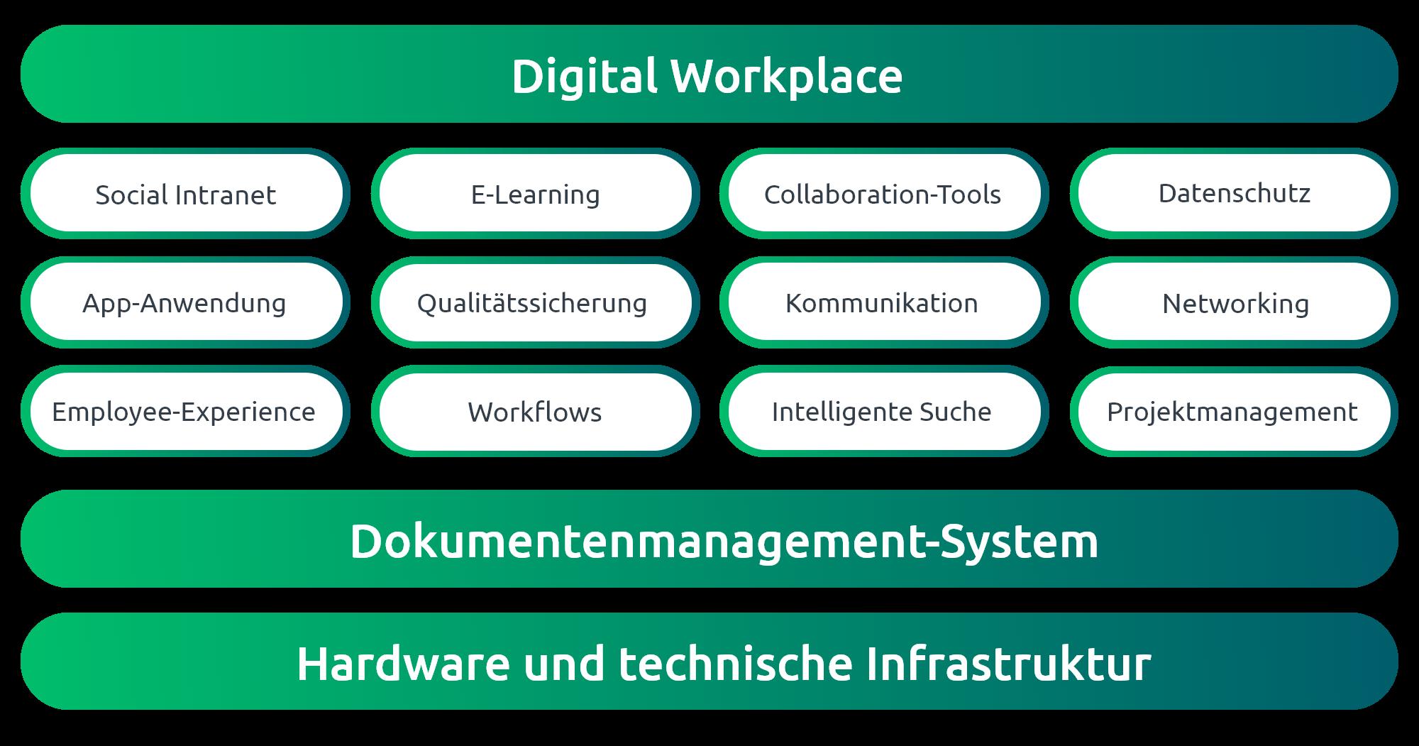 Der Digital Workplace setzt sich aus verschiedenen Bausteinen zusammen, unter anderem: DMS, Suche, Apps, Collaboration Tools, E-Learning-Plattformen und mehr