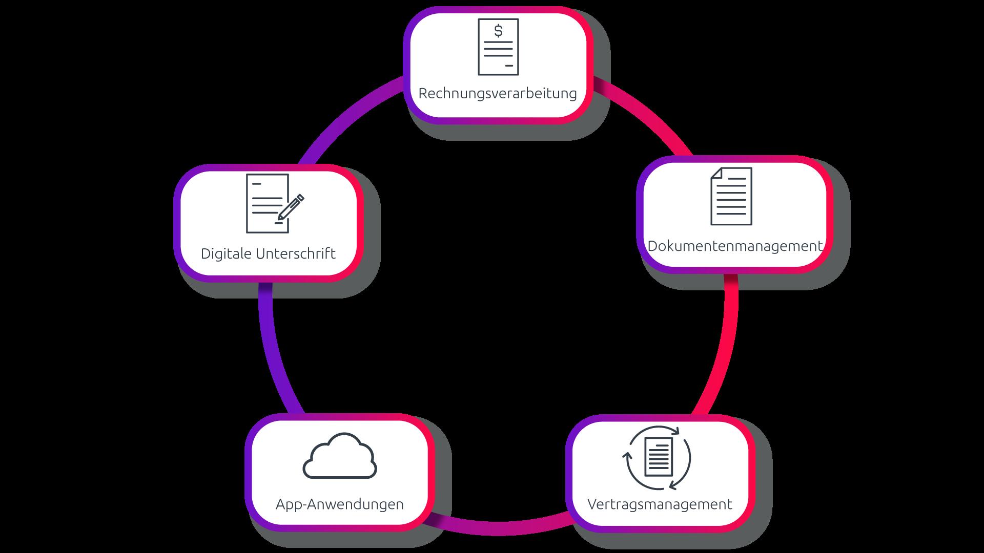 Dokumentenmanagement, Digitale Unterschrift, App-Anwendungen, Vertragsmanagement und Rechnungsverarbeitung: Diese fünf Komponenten sind ein Must-have in jedem ECM