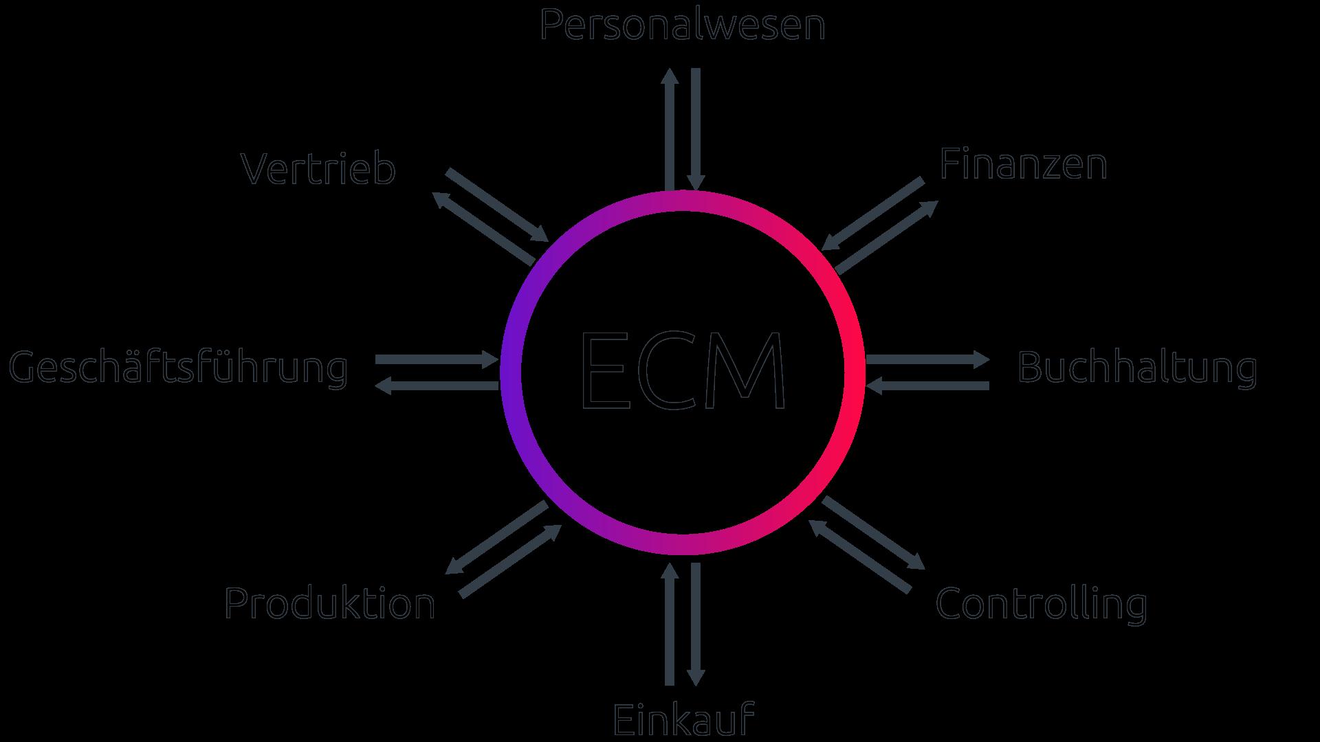 Nie mehr Insellösungen: Das ECM-System bietet einen zentralen Zugriffs- und Ablagepunkt aller Daten im gesamten Unternehmen