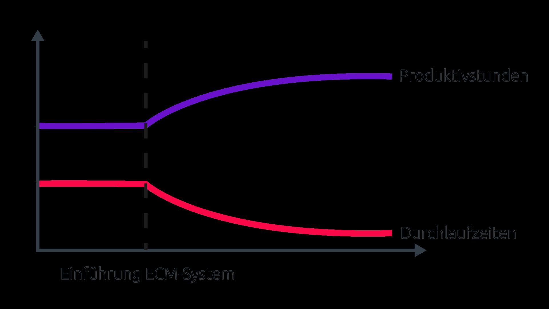 Durch die Einführung eines ECM-System verringern sich die Durchlaufzeiten der Wissensmitarbeiter und gleichzeitig erhöhen sich die Produktivstunden