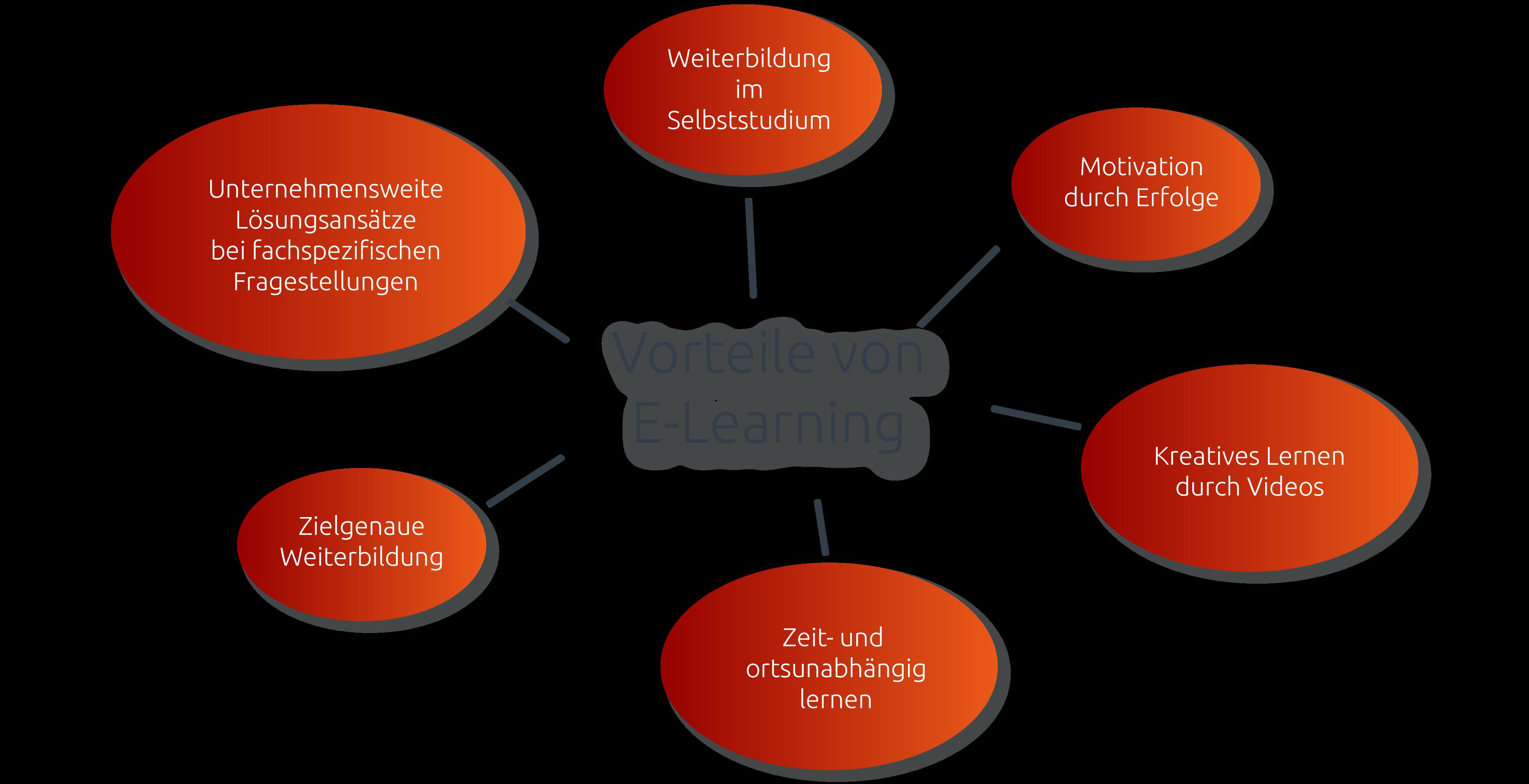 Wissensmanagement und damit E-Learning innerhalb des Digital Workplaces einzusetzen, bringt viele Vorteile mit sich: Selbststudium, Motivation, Zielgenauigkeit, Problemlösungen