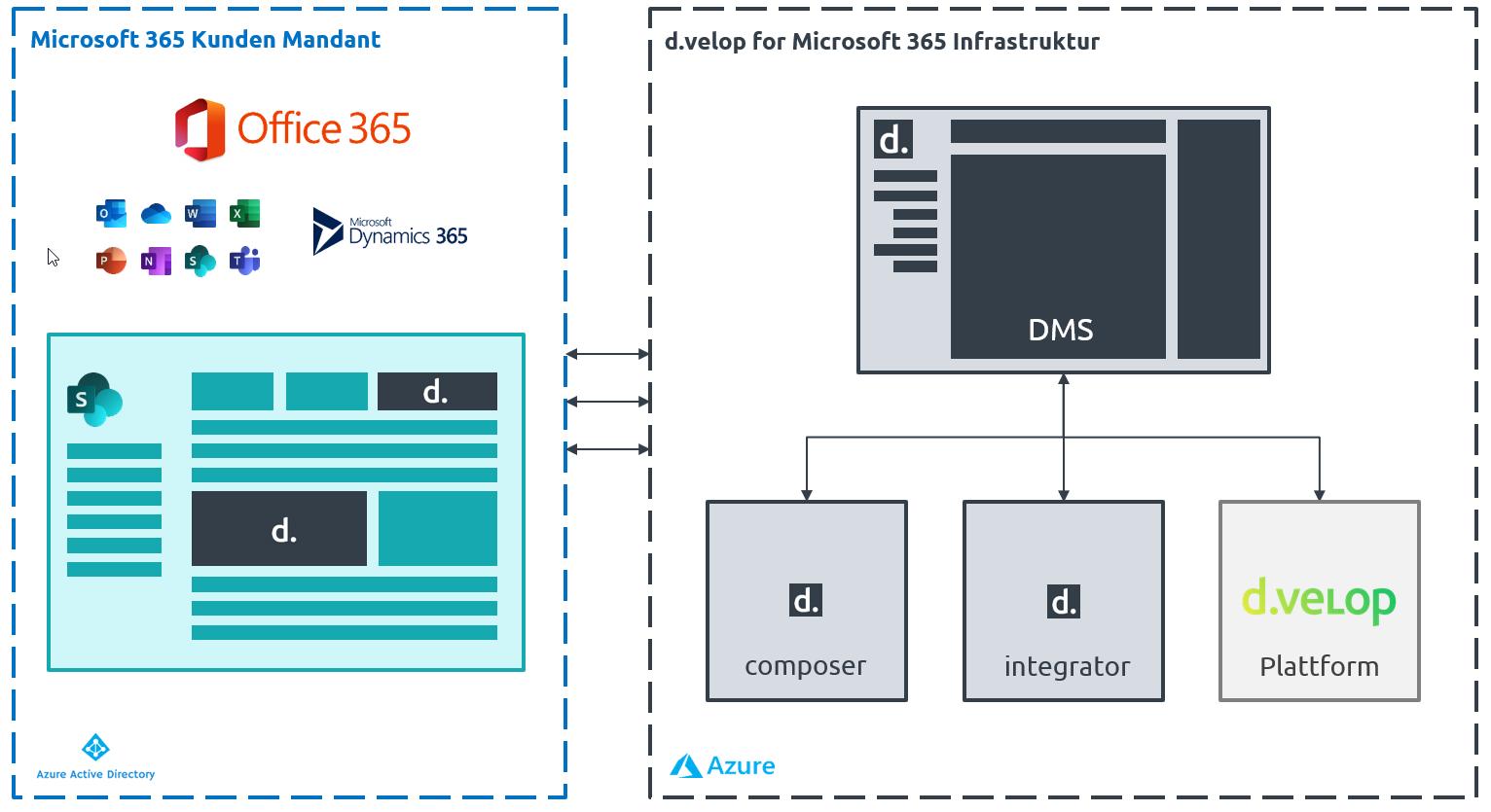 d.velop documents for Microsoft 365 Architektur