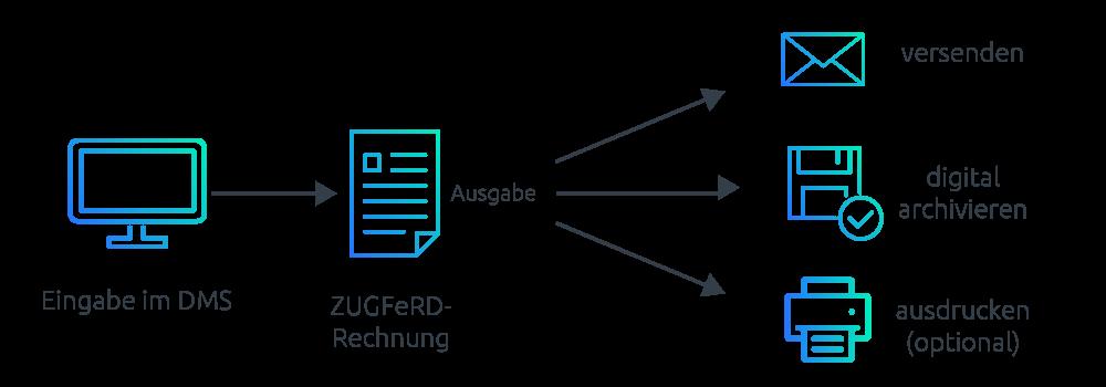 So nutzen Sie als Ersteller ZUGFeRD optimal und verbessern den Workflow